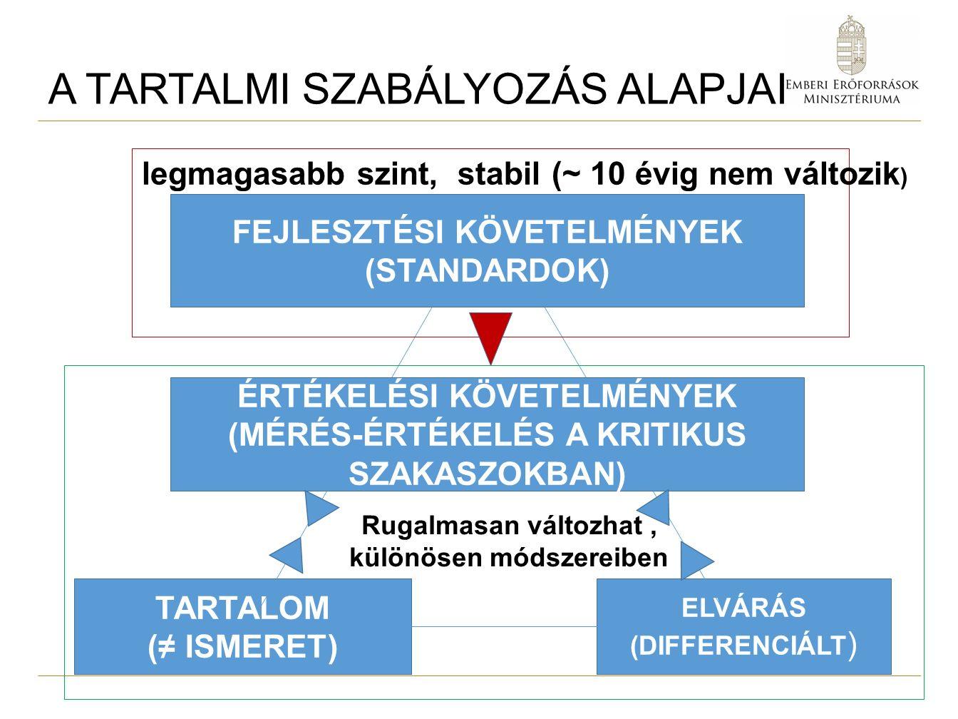 A TARTALMI SZABÁLYOZÁS ALAPJAI TARTALOM (≠ ISMERET) ELVÁRÁS (DIFFERENCIÁLT ) FEJLESZTÉSI KÖVETELMÉNYEK (STANDARDOK) ÉRTÉKELÉSI KÖVETELMÉNYEK (MÉRÉS-ÉRTÉKELÉS A KRITIKUS SZAKASZOKBAN) legmagasabb szint, stabil (~ 10 évig nem változik ) Rugalmasan változhat, különösen módszereiben