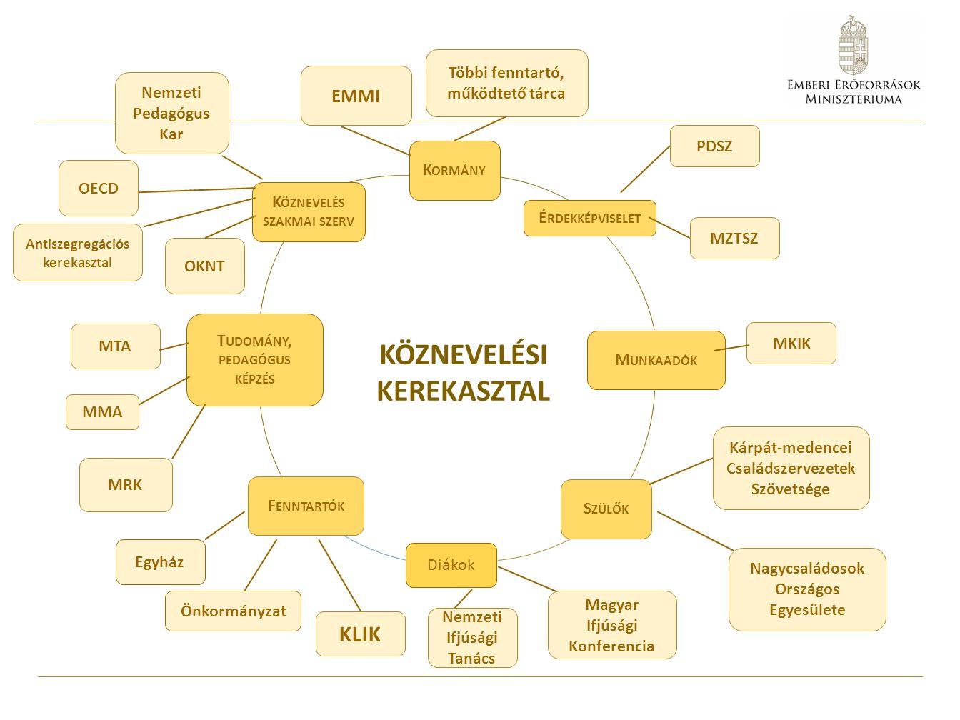A Kerekasztal működésmódja A Köznevelési Kerekasztal az Alaptörvény, a nemzeti köznevelésről szóló 2011.