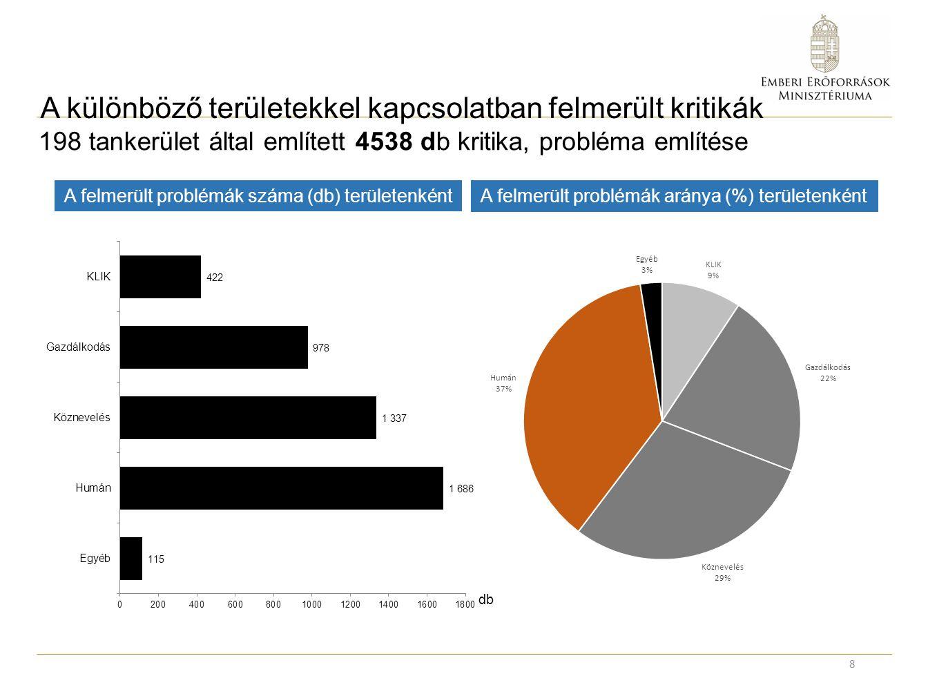 A különböző területekkel kapcsolatban felmerült kritikák 8 db A felmerült problémák száma (db) területenként A felmerült problémák aránya (%) területenként 198 tankerület által említett 4538 db kritika, probléma említése