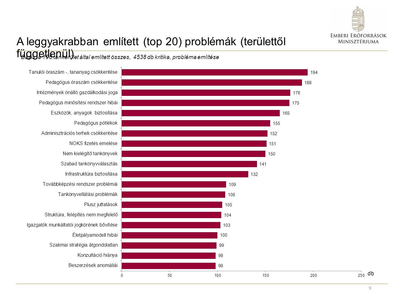 A leggyakrabban említett (top 20) problémák (területtől függetlenül) 9 db Bázis: a 198 tankerület által említett összes, 4538 db kritika, probléma említése