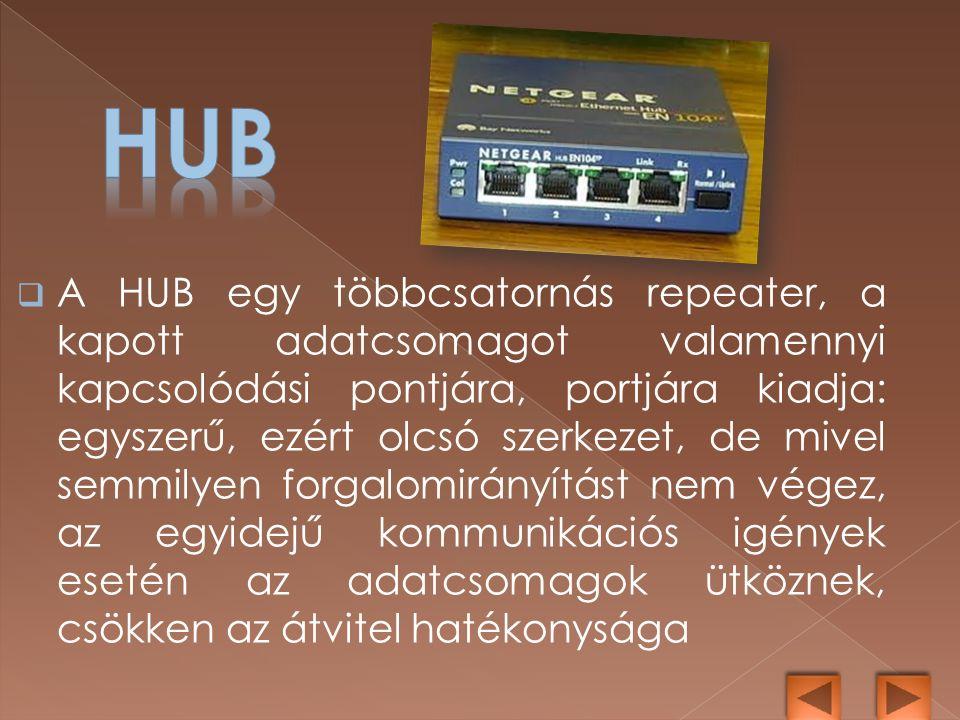  A HUB egy többcsatornás repeater, a kapott adatcsomagot valamennyi kapcsolódási pontjára, portjára kiadja: egyszerű, ezért olcsó szerkezet, de mivel semmilyen forgalomirányítást nem végez, az egyidejű kommunikációs igények esetén az adatcsomagok ütköznek, csökken az átvitel hatékonysága