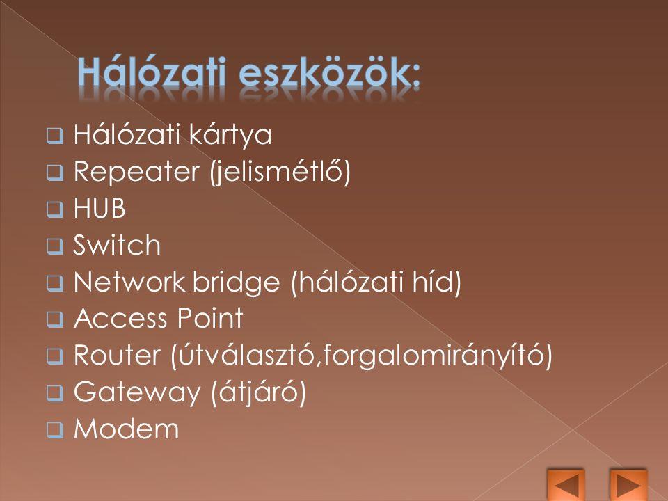  Hálózati kártya  Repeater (jelismétlő)  HUB  Switch  Network bridge (hálózati híd)  Access Point  Router (útválasztó,forgalomirányító)  Gateway (átjáró)  Modem