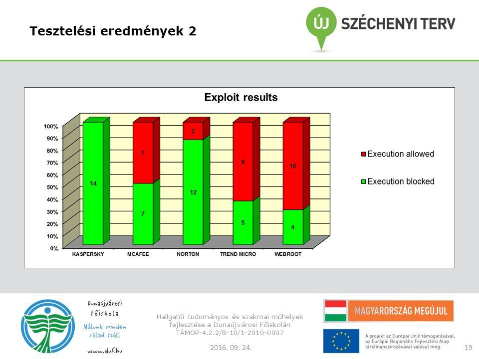 Tesztelési eredmények 2 2016. 09. 24.