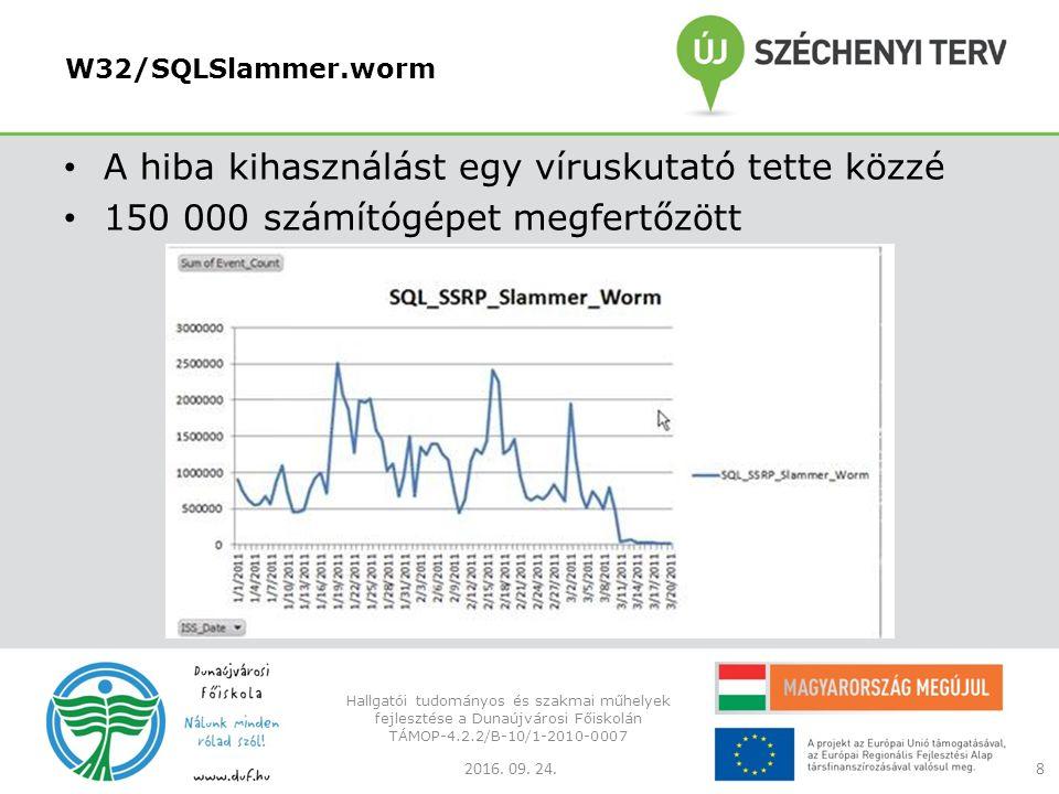 W32/SQLSlammer.worm A hiba kihasználást egy víruskutató tette közzé 150 000 számítógépet megfertőzött 2016.