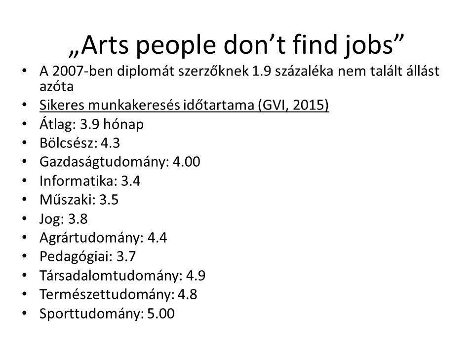"""""""Arts people don't find jobs"""" A 2007-ben diplomát szerzőknek 1.9 százaléka nem talált állást azóta Sikeres munkakeresés időtartama (GVI, 2015) Átlag:"""