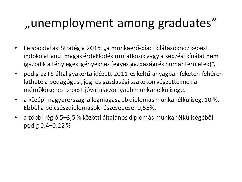 """""""unemployment among graduates Felsőoktatási Stratégia 2015: """"a munkaerő-piaci kilátásokhoz képest indokolatlanul magas érdeklődés mutatkozik vagy a képzési kínálat nem igazodik a tényleges igényekhez (egyes gazdasági és humánterületek) , pedig az FS által gyakorta idézett 2011 ‑ es keltű anyagban feketén-fehéren látható a pedagógusi, jogi és gazdasági szakokon végzetteknek a mérnökökéhez képest jóval alacsonyabb munkanélkülisége."""