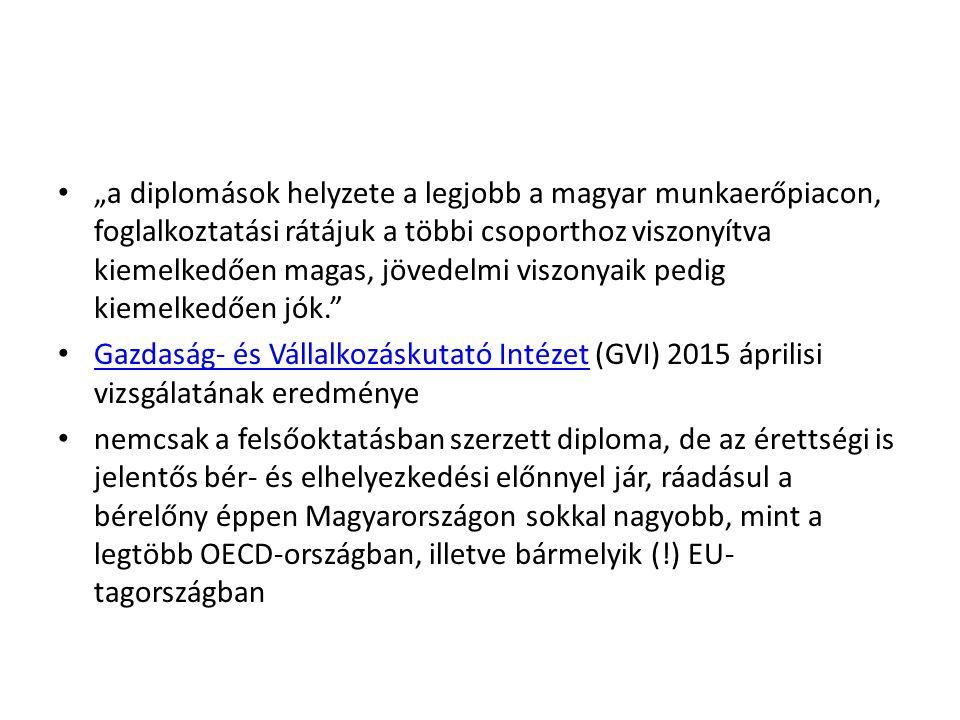 """""""a diplomások helyzete a legjobb a magyar munkaerőpiacon, foglalkoztatási rátájuk a többi csoporthoz viszonyítva kiemelkedően magas, jövedelmi viszonyaik pedig kiemelkedően jók. Gazdaság- és Vállalkozáskutató Intézet (GVI) 2015 áprilisi vizsgálatának eredménye Gazdaság- és Vállalkozáskutató Intézet nemcsak a felsőoktatásban szerzett diploma, de az érettségi is jelentős bér- és elhelyezkedési előnnyel jár, ráadásul a bérelőny éppen Magyarországon sokkal nagyobb, mint a legtöbb OECD-országban, illetve bármelyik (!) EU- tagországban"""