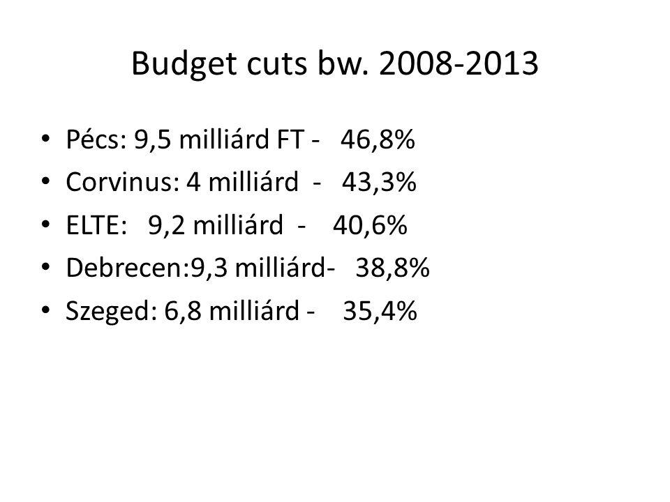 Budget cuts bw. 2008-2013 Pécs: 9,5 milliárd FT - 46,8% Corvinus: 4 milliárd - 43,3% ELTE: 9,2 milliárd - 40,6% Debrecen:9,3 milliárd- 38,8% Szeged: 6