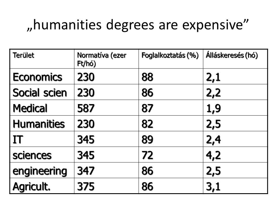 """""""Arts people don't find jobs A 2007-ben diplomát szerzőknek 1.9 százaléka nem talált állást azóta Sikeres munkakeresés időtartama (GVI, 2015) Átlag: 3.9 hónap Bölcsész: 4.3 Gazdaságtudomány: 4.00 Informatika: 3.4 Műszaki: 3.5 Jog: 3.8 Agrártudomány: 4.4 Pedagógiai: 3.7 Társadalomtudomány: 4.9 Természettudomány: 4.8 Sporttudomány: 5.00"""