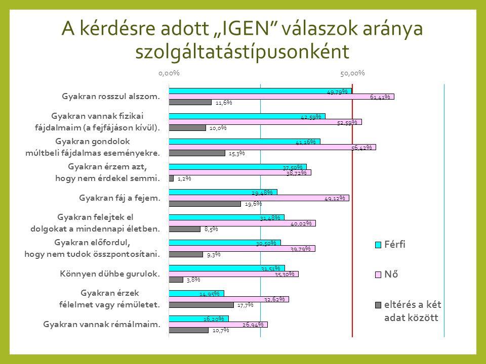 """A kérdésre adott """"IGEN"""" válaszok aránya szolgáltatástípusonként"""