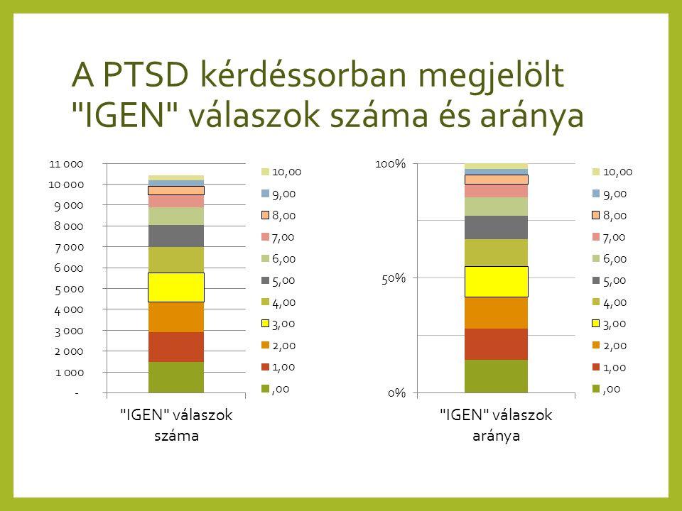 A PTSD kérdéssorban megjelölt IGEN válaszok száma és aránya