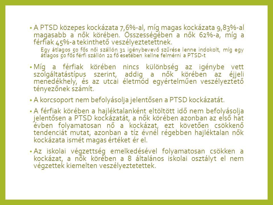 A PTSD közepes kockázata 7,6%-al, míg magas kockázata 9,83%-al magasabb a nők körében. Összességében a nők 62%-a, míg a férfiak 45%-a tekinthető veszé