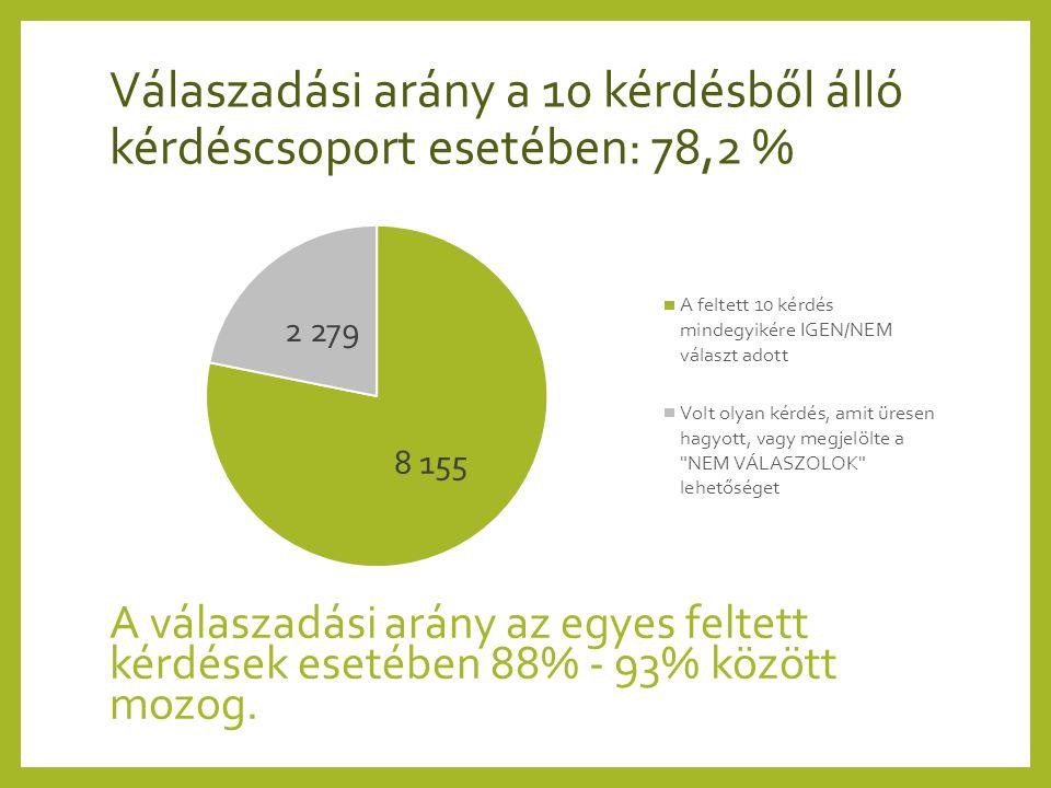 Válaszadási arány a 10 kérdésből álló kérdéscsoport esetében: 78,2 % A válaszadási arány az egyes feltett kérdések esetében 88% - 93% között mozog.
