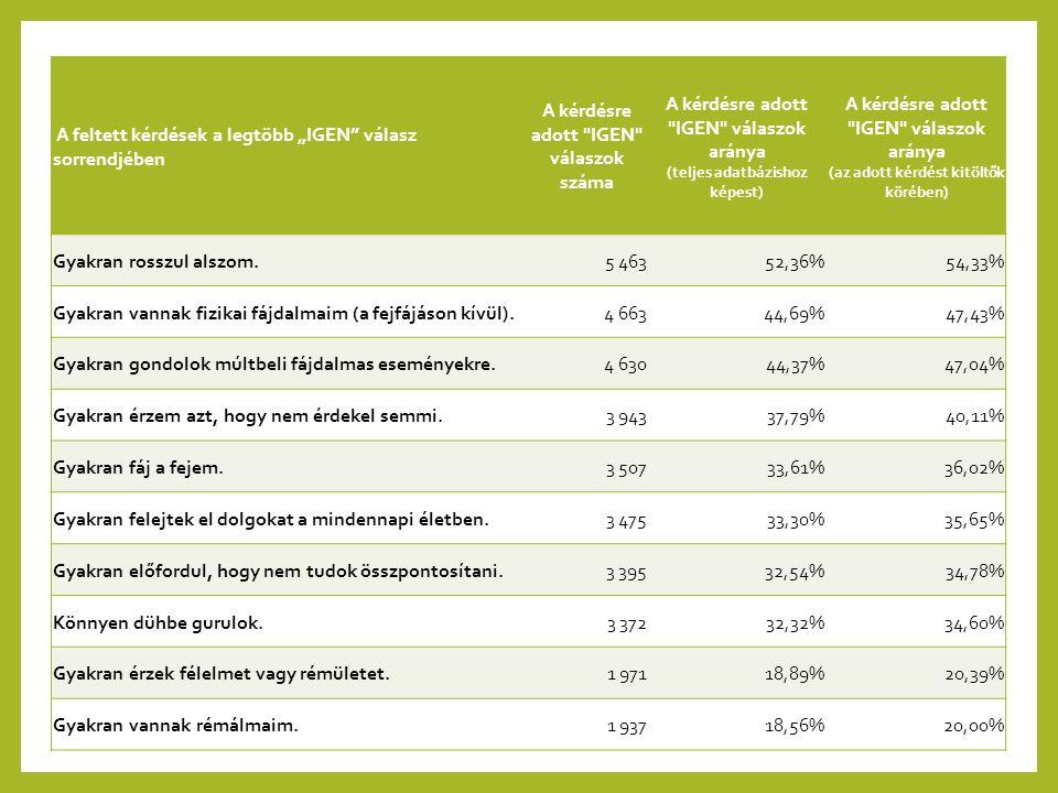 A kérdésre adott IGEN válaszok aránya (az adott kérdést kitöltők körében)