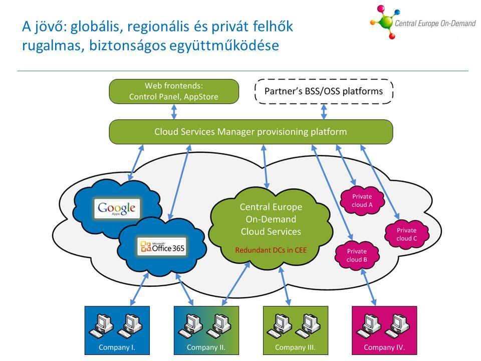A jövő: globális, regionális és privát felhők rugalmas, biztonságos együttműködése
