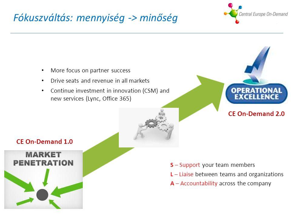 Fókuszváltás: mennyiség -> minőség More focus on partner success Drive seats and revenue in all markets Continue investment in innovation (CSM) and ne