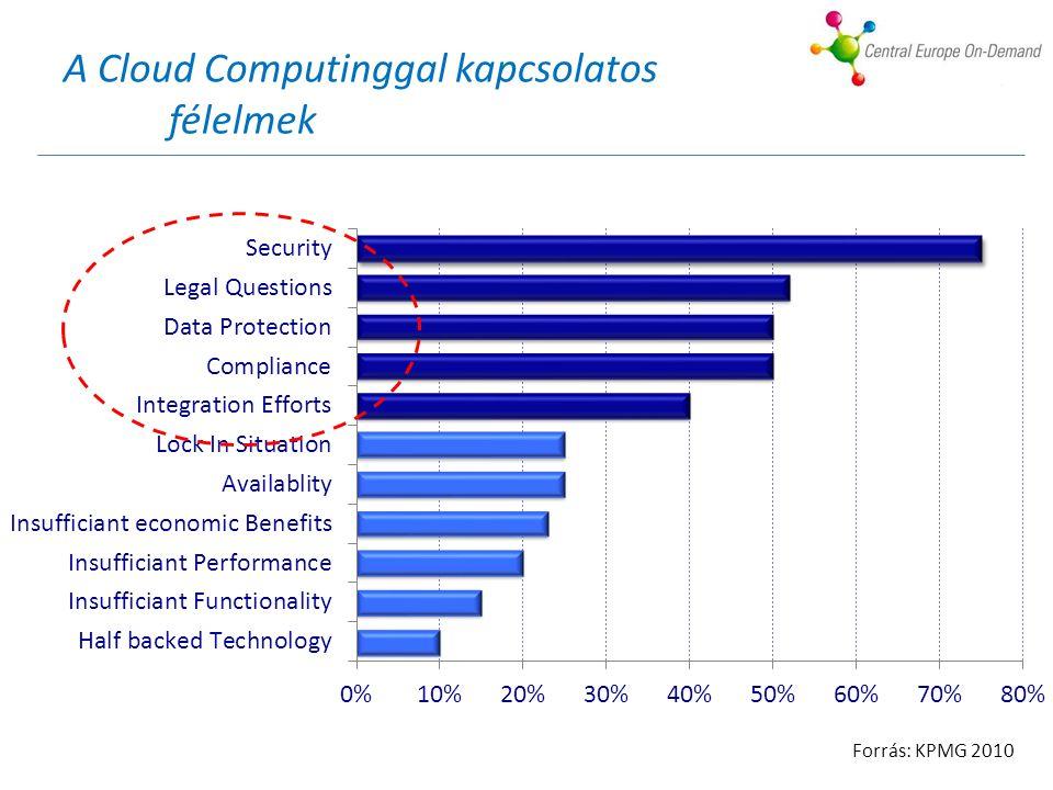 A Cloud Computinggal kapcsolatos félelmek Forrás: KPMG 2010