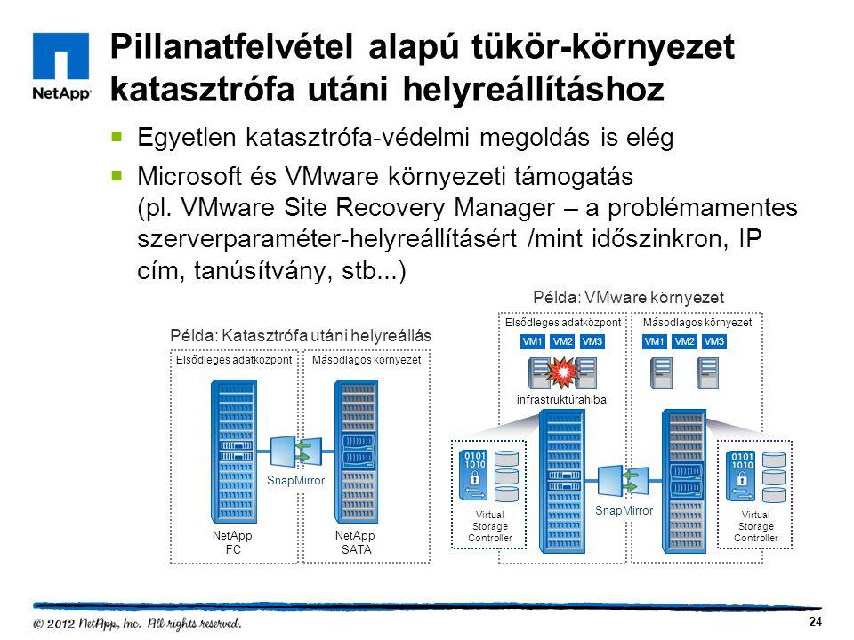 Pillanatfelvétel alapú tükör-környezet katasztrófa utáni helyreállításhoz  Egyetlen katasztrófa-védelmi megoldás is elég  Microsoft és VMware környezeti támogatás (pl.