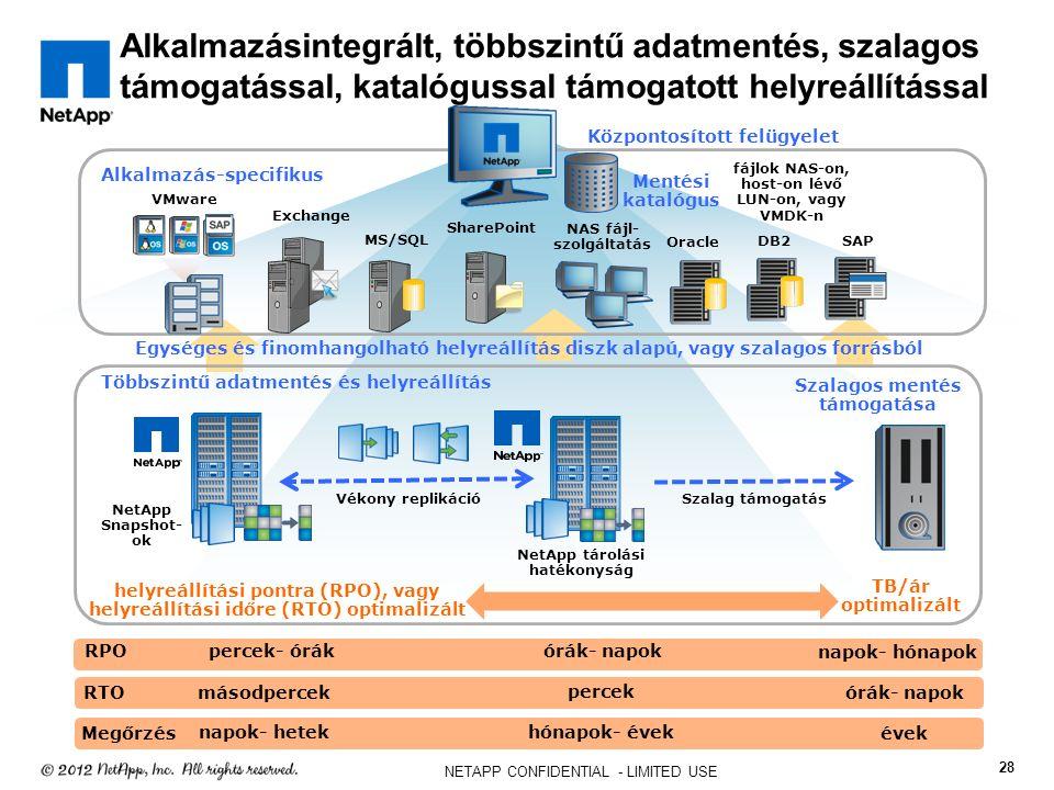 Alkalmazásintegrált, többszintű adatmentés, szalagos támogatással, katalógussal támogatott helyreállítással 28 NETAPP CONFIDENTIAL - LIMITED USE NetApp Snapshot- ok Vékony replikáció NetApp tárolási hatékonyság Többszintű adatmentés és helyreállítás Szalagos mentés támogatása Egységes és finomhangolható helyreállítás diszk alapú, vagy szalagos forrásból Szalag támogatás Központosított felügyelet Mentési katalógus MS/SQL SharePoint VMware Alkalmazás-specifikus Exchange Oracle DB2 SAP NAS fájl- szolgáltatás fájlok NAS-on, host-on lévő LUN-on, vagy VMDK-n RTO RPOpercek- órák órák- napok napok- hónapok másodpercek percek órák- napok helyreállítási pontra (RPO), vagy helyreállítási időre (RTO) optimalizált TB/ár optimalizált Megőrzés napok- hetek hónapok- évek évek