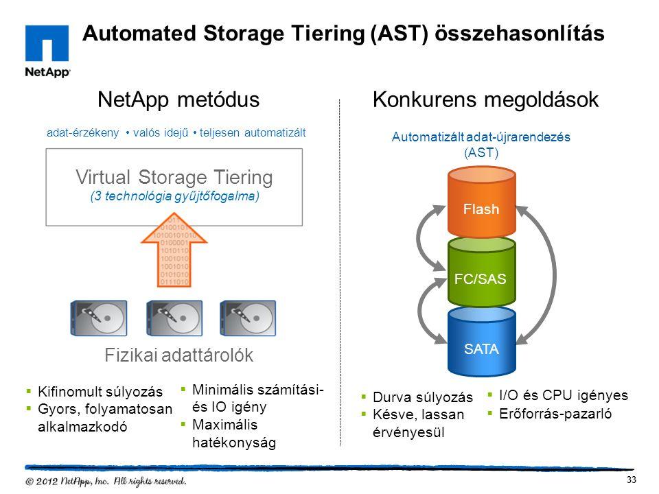 Automated Storage Tiering (AST) összehasonlítás 33 Flash FC/SAS SATA Automatizált adat-újrarendezés (AST)  Kifinomult súlyozás  Gyors, folyamatosan alkalmazkodó  Durva súlyozás  Késve, lassan érvényesül  Minimális számítási- és IO igény  Maximális hatékonyság  I/O és CPU igényes  Erőforrás-pazarló NetApp metódusKonkurens megoldások Fizikai adattárolók Virtual Storage Tiering (3 technológia gyűjtőfogalma) adat-érzékeny valós idejű teljesen automatizált