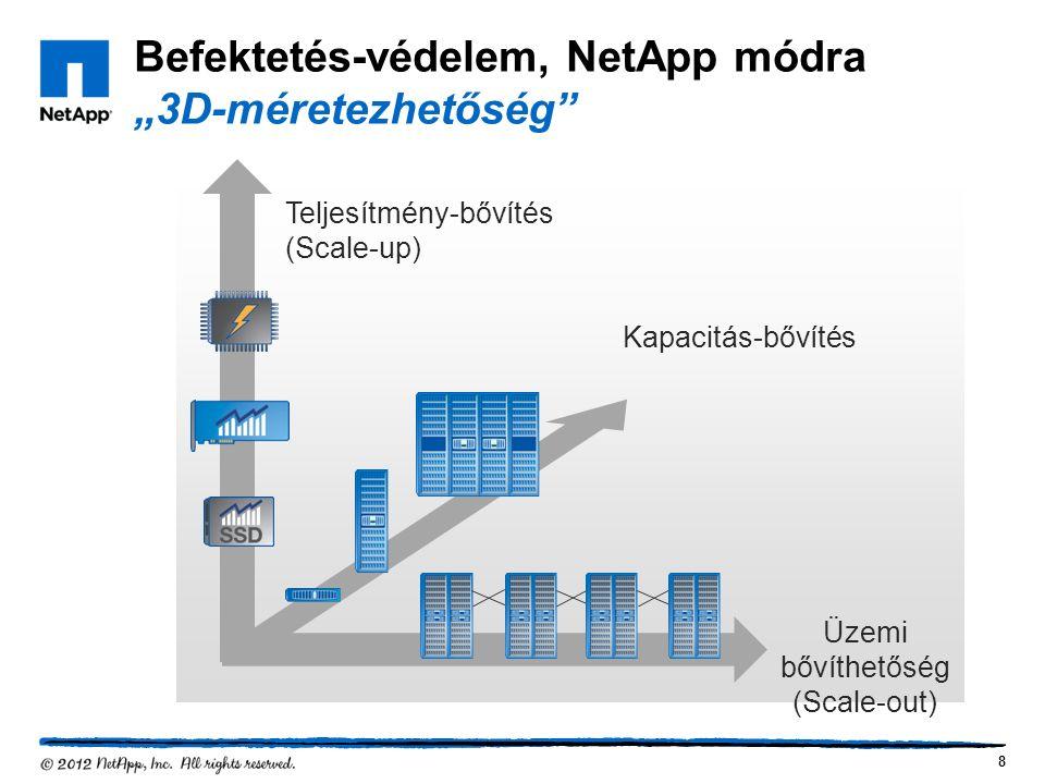 """Befektetés-védelem, NetApp módra """"3D-méretezhetőség Teljesítmény-bővítés (Scale-up) Kapacitás-bővítés Üzemi bővíthetőség (Scale-out) 8"""