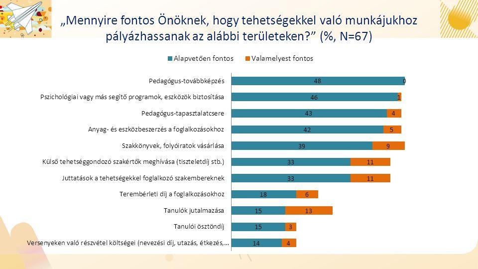 """""""Mennyire fontos Önöknek, hogy tehetségekkel való munkájukhoz pályázhassanak az alábbi területeken?"""" (%, N=67)"""
