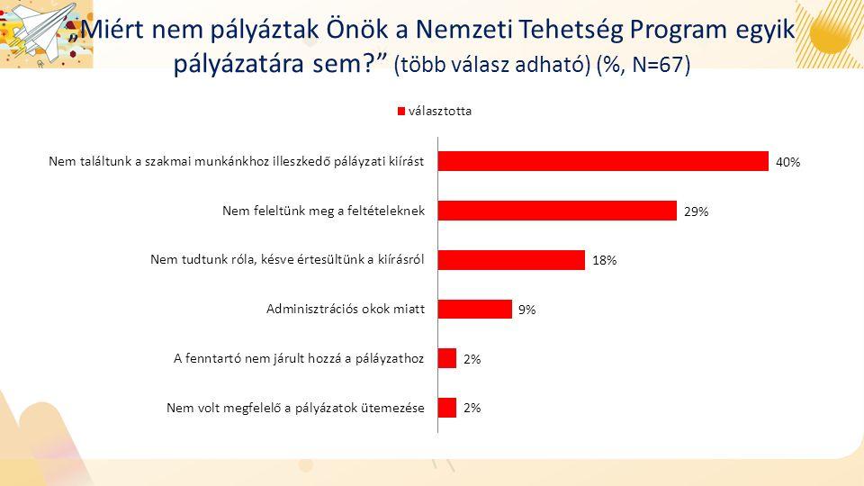 """""""Miért nem pályáztak Önök a Nemzeti Tehetség Program egyik pályázatára sem (több válasz adható) (%, N=67)"""