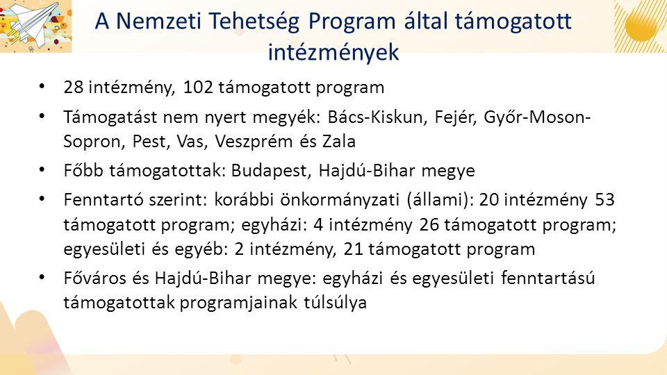 A Nemzeti Tehetség Program által támogatott intézmények 28 intézmény, 102 támogatott program Támogatást nem nyert megyék: Bács-Kiskun, Fejér, Győr-Moson- Sopron, Pest, Vas, Veszprém és Zala Főbb támogatottak: Budapest, Hajdú-Bihar megye Fenntartó szerint: korábbi önkormányzati (állami): 20 intézmény 53 támogatott program; egyházi: 4 intézmény 26 támogatott program; egyesületi és egyéb: 2 intézmény, 21 támogatott program Főváros és Hajdú-Bihar megye: egyházi és egyesületi fenntartású támogatottak programjainak túlsúlya