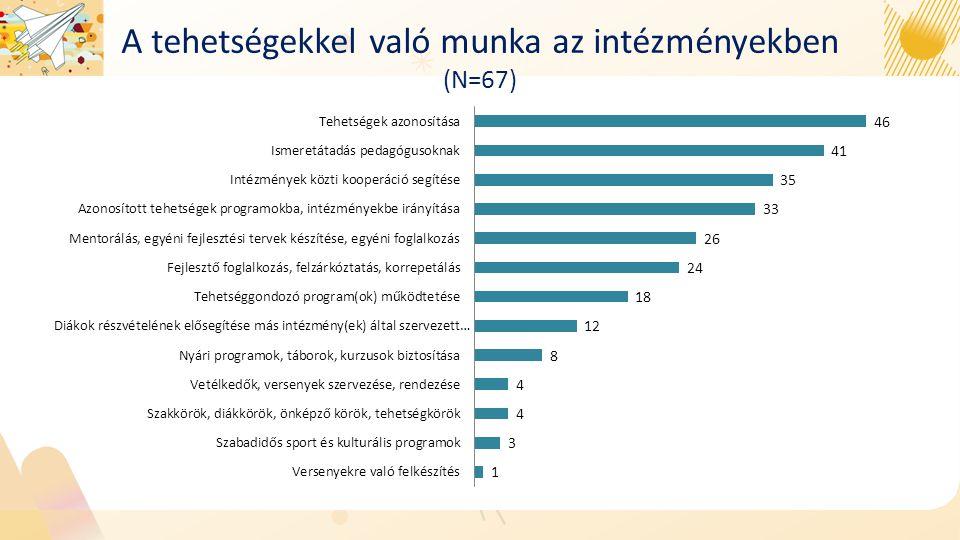 A tehetségekkel való munka az intézményekben (N=67)