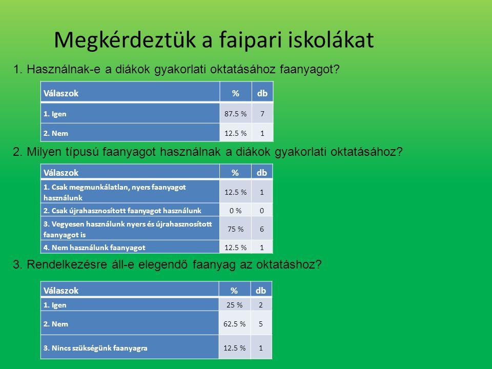 Válaszok%db 1. Igen87.5 %7 2. Nem12.5 %1 1.