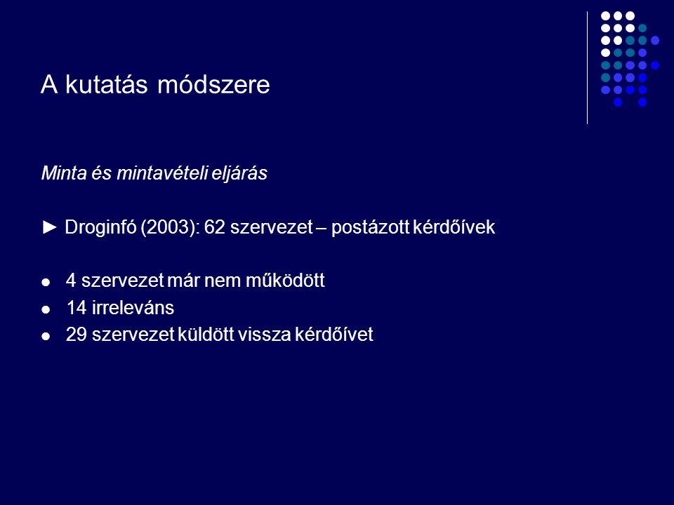A kutatás módszere Minta és mintavételi eljárás ► Droginfó (2003): 62 szervezet – postázott kérdőívek 4 szervezet már nem működött 14 irreleváns 29 sz