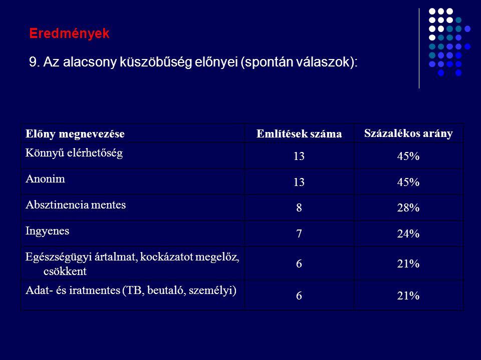 Eredmények 9. Az alacsony küszöbűség előnyei (spontán válaszok): Előny megnevezéseEmlítések száma Százalékos arány Könnyű elérhetőség 1345% Anonim 134