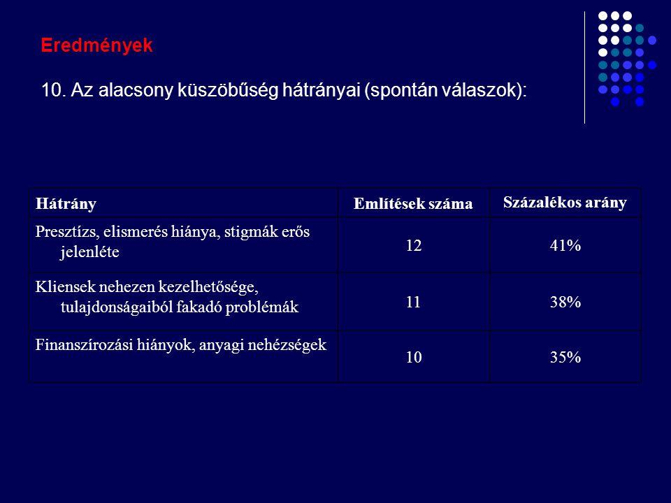 Eredmények 10. Az alacsony küszöbűség hátrányai (spontán válaszok): HátrányEmlítések száma Százalékos arány Presztízs, elismerés hiánya, stigmák erős