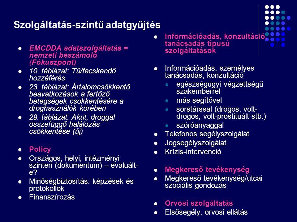Szolgáltatás-szintű adatgyűjtés EMCDDA adatszolgáltatás = nemzeti beszámoló (Fókuszpont) 10. táblázat: Tű/fecskendő hozzáférés 23. táblázat: Ártalomcs