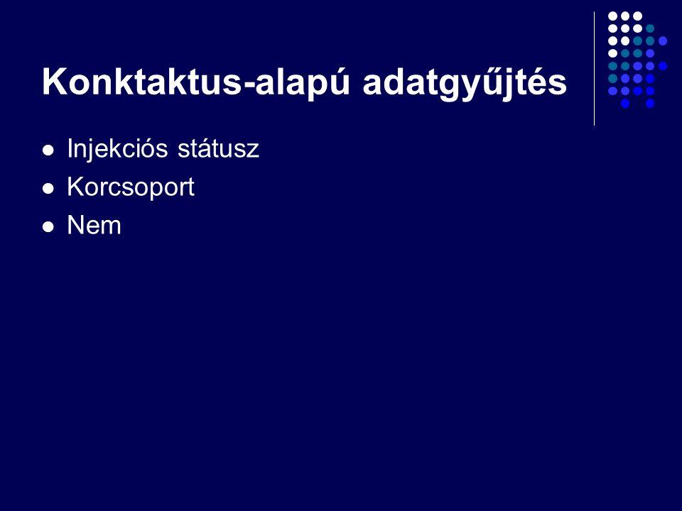 Konktaktus-alapú adatgyűjtés Injekciós státusz Korcsoport Nem