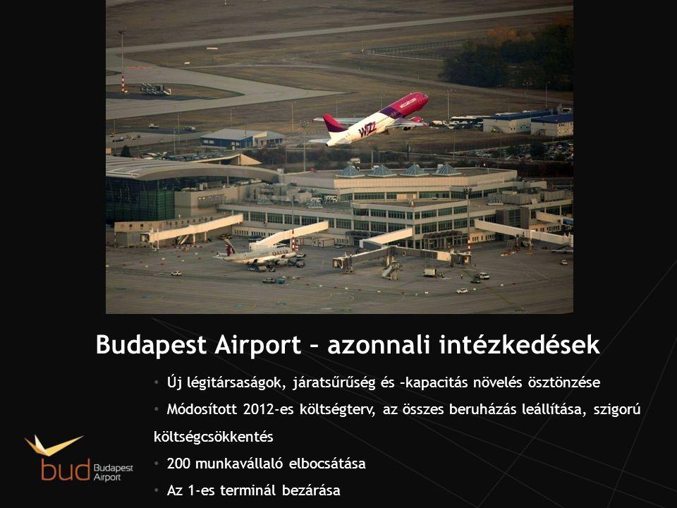 Budapest Airport – azonnali intézkedések Új légitársaságok, járatsűrűség és –kapacitás növelés ösztönzése Módosított 2012-es költségterv, az összes beruházás leállítása, szigorú költségcsökkentés 200 munkavállaló elbocsátása Az 1-es terminál bezárása