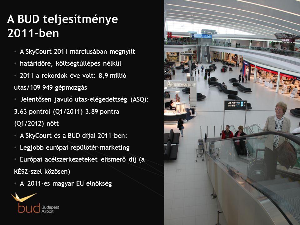 A BUD teljesítménye 2011-ben A SkyCourt 2011 márciusában megnyílt határidőre, költségtúllépés nélkül 2011 a rekordok éve volt: 8,9 millió utas/109 949 gépmozgás Jelentősen javuló utas-elégedettség (ASQ): 3.63 pontról (Q1/2011) 3.89 pontra (Q1/2012) nőtt A SkyCourt és a BUD díjai 2011-ben: Legjobb európai repülőtér-marketing Európai acélszerkezeteket elismerő díj (a KÉSZ-szel közösen) A 2011-es magyar EU elnökség