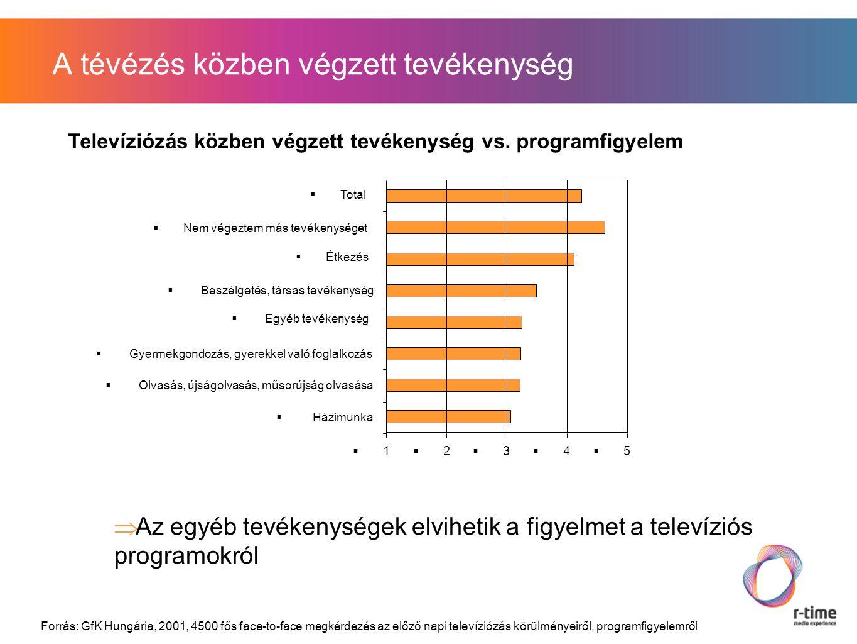 A tévézés közben végzett tevékenység  Az egyéb tevékenységek elvihetik a figyelmet a televíziós programokról Televíziózás közben végzett tevékenység vs.