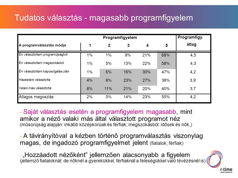 """Tudatos választás - magasabb programfigyelem - Saját választás esetén a programfigyelem magasabb, mint amikor a néző valaki más által választott programot néz (műsorújság alapján: inkább középkorúak és férfiak; megszokásból: idősek és nők,) - A távirányítóval a kézben történő programválasztás viszonylag magas, de ingadozó programfigyelmet jelent (fiatalok, férfiak) - """" Hozzáadott nézőként jellemzően alacsonyabb a figyelem (jellemző fiataloknál; de nőknél a gyerekükkel, férfiaknál a feleségükkel való tévézésnél is) Programfigyelem Programfigy."""