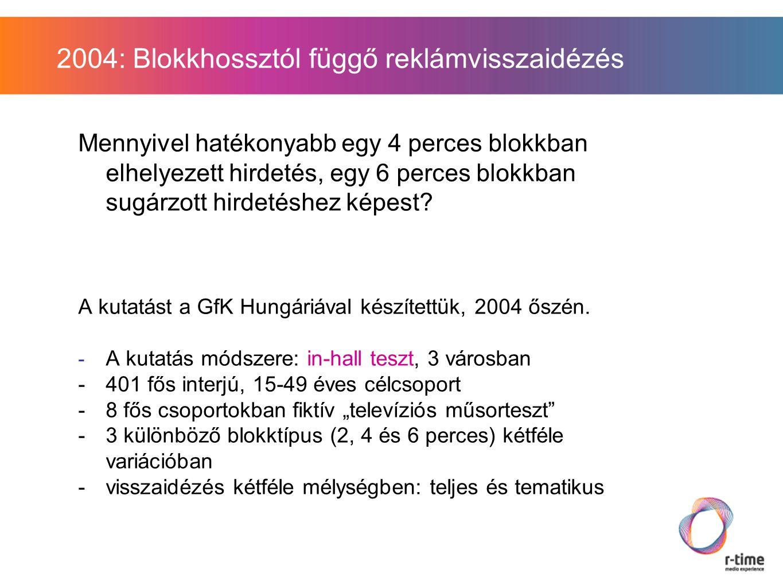 2004: Blokkhossztól függő reklámvisszaidézés Mennyivel hatékonyabb egy 4 perces blokkban elhelyezett hirdetés, egy 6 perces blokkban sugárzott hirdetéshez képest.