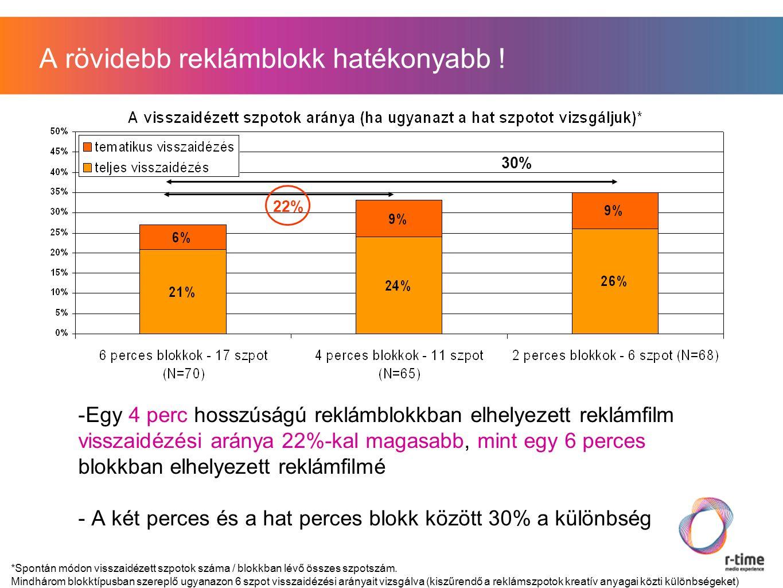 -Egy 4 perc hosszúságú reklámblokkban elhelyezett reklámfilm visszaidézési aránya 22%-kal magasabb, mint egy 6 perces blokkban elhelyezett reklámfilmé - A két perces és a hat perces blokk között 30% a különbség 30% 22% A rövidebb reklámblokk hatékonyabb .