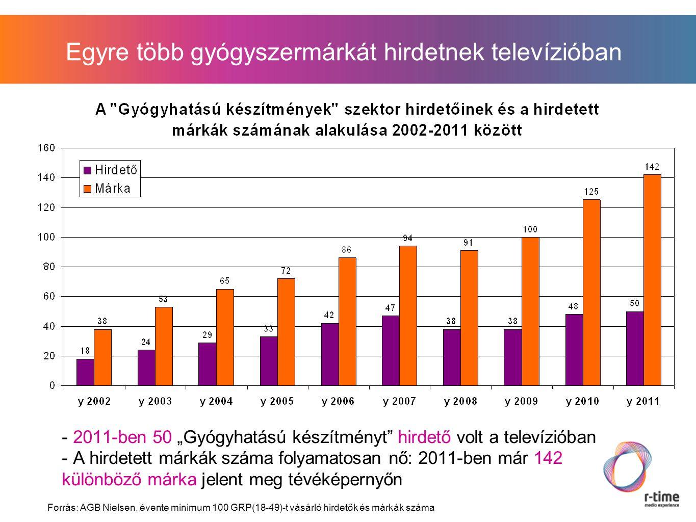 """- 2011-ben 50 """"Gyógyhatású készítményt hirdető volt a televízióban - A hirdetett márkák száma folyamatosan nő: 2011-ben már 142 különböző márka jelent meg tévéképernyőn Egyre több gyógyszermárkát hirdetnek televízióban Forrás: AGB Nielsen, évente minimum 100 GRP(18-49)-t vásárló hirdetők és márkák száma"""
