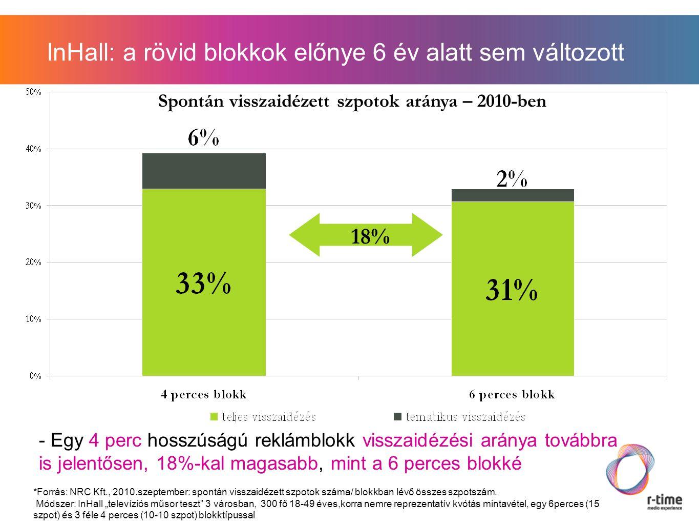 Spontán visszaidézett szpotok aránya – 2010-ben 18% InHall: a rövid blokkok előnye 6 év alatt sem változott *Forrás: NRC Kft., 2010.szeptember: spontán visszaidézett szpotok száma/ blokkban lévő összes szpotszám.