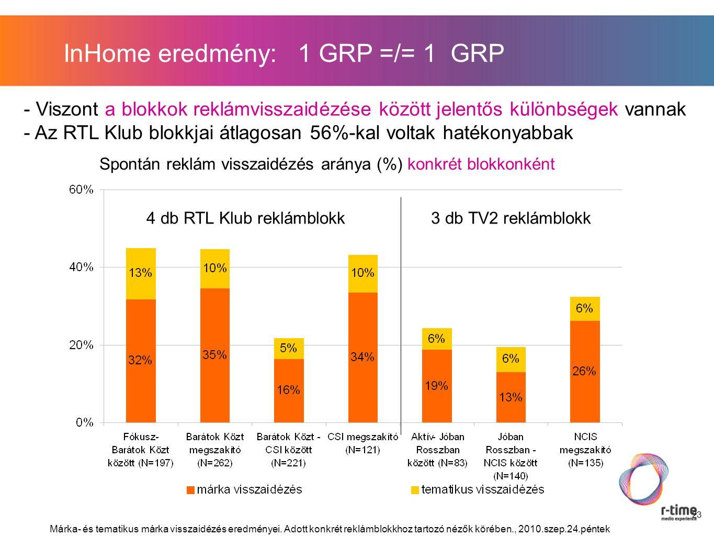 23 InHome eredmény: 1 GRP =/= 1 GRP Márka- és tematikus márka visszaidézés eredményei.