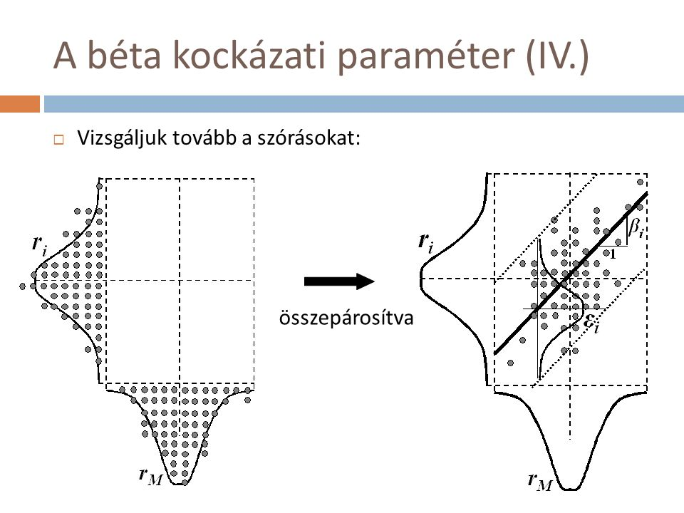 A béta kockázati paraméter (V.)  Karakterisztikus egyenes (regressziós, OLS)  Ha meredeksége >45°, erősíti M kockázatát  Ha <45°, csökkenti M kockázatát  Az egyenes meredeksége: β i  Ha β i > 1, akkor nő a kockázat  Ha β i < 1, akkor csökken a kockázat  Ha β i < 0, akkor erősebben csökken  Konfidencia-határok  ε i feltételes eloszlás, μ=0, σ(ε i )  Adott r M -hez megadja r i szórását