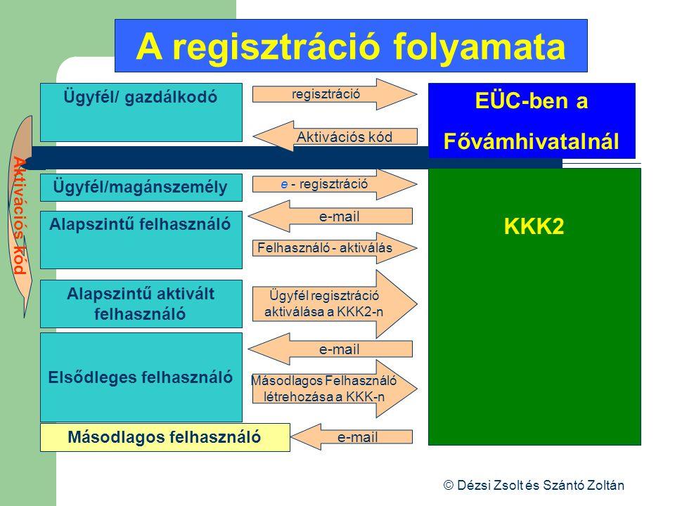 © Dézsi Zsolt és Szántó Zoltán A regisztráció folyamata EÜC-ben a Fővámhivatalnál Ügyfél regisztráció aktiválása a KKK2-n Elsődleges felhasználó Másod