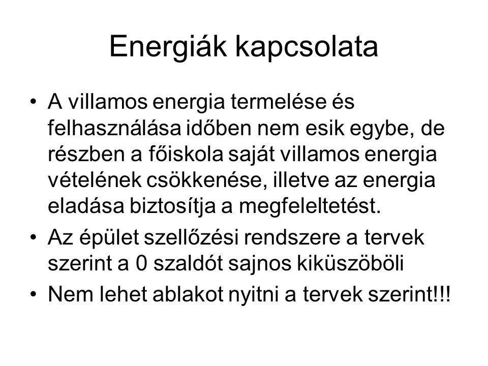 Energiák kapcsolata A villamos energia termelése és felhasználása időben nem esik egybe, de részben a főiskola saját villamos energia vételének csökkenése, illetve az energia eladása biztosítja a megfeleltetést.