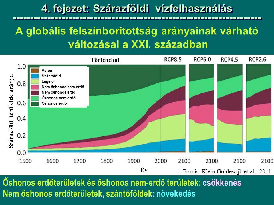 A globális felszínborítottság arányainak várható változásai a XXI.