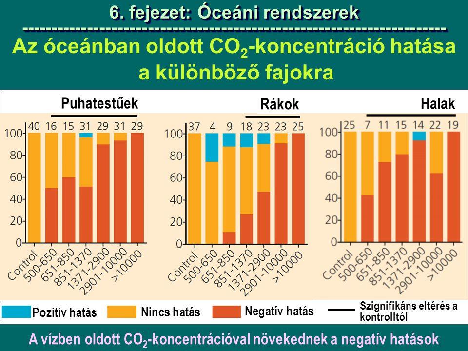 Az óceánban oldott CO 2 -koncentráció hatása a különböző fajokra 6.