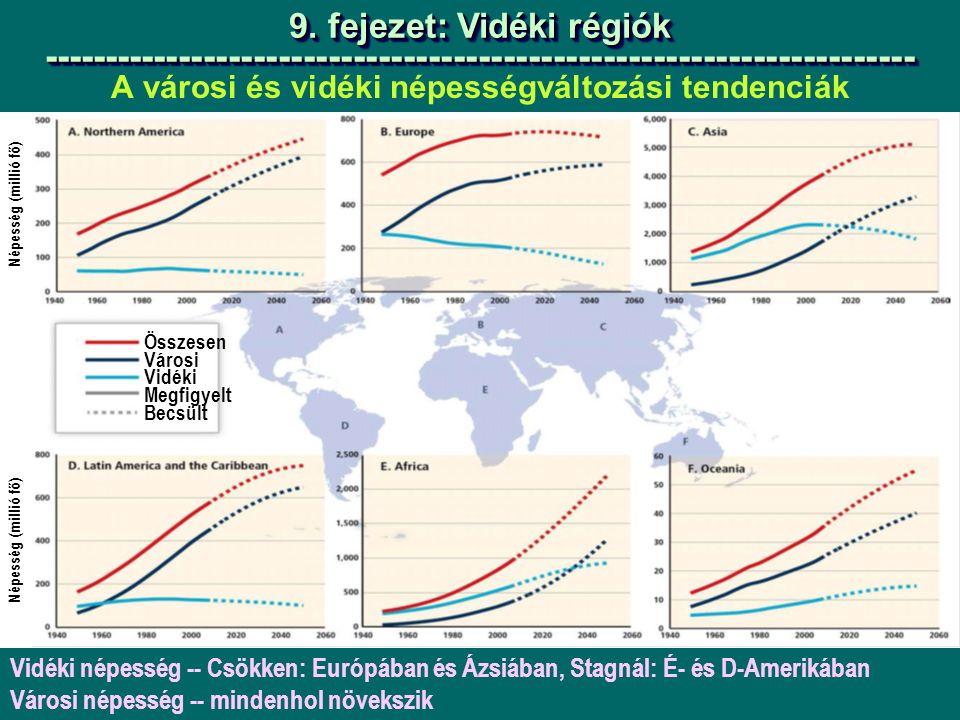 A városi és vidéki népességváltozási tendenciák 9.